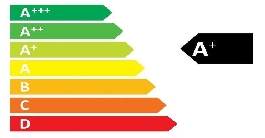 Classe energetica elettrodomestici per un basso consumo for Classe energetica